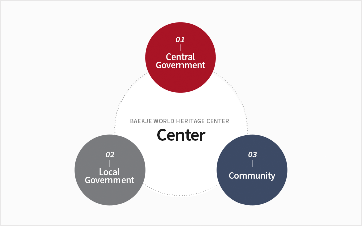 baekje world heritage center: 1.Central